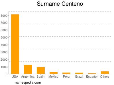 Surname Centeno