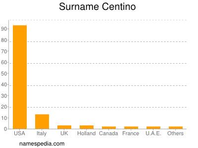 Surname Centino