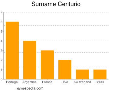 Familiennamen Centurio