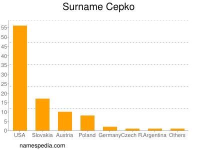 Familiennamen Cepko