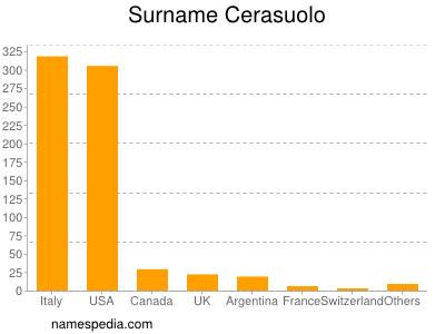 Familiennamen Cerasuolo
