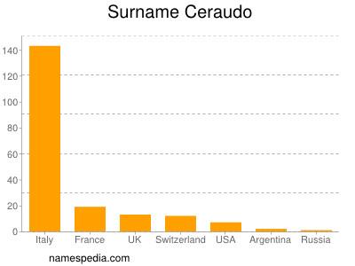 Surname Ceraudo
