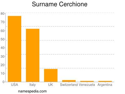 Surname Cerchione