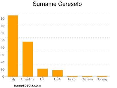 Familiennamen Cereseto