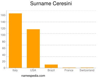 Familiennamen Ceresini
