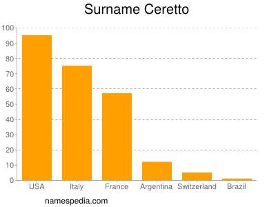 Familiennamen Ceretto