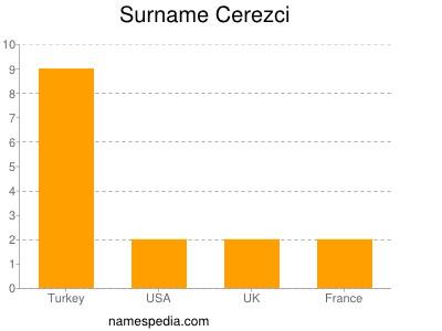 Familiennamen Cerezci