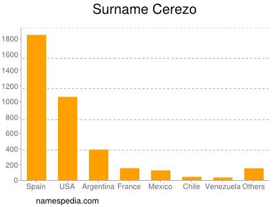 Familiennamen Cerezo