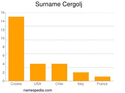 Surname Cergolj
