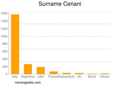 Familiennamen Ceriani