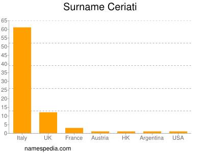 Surname Ceriati