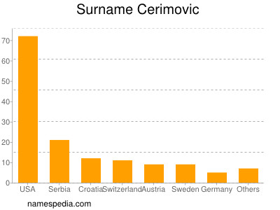 Surname Cerimovic