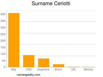 Surname Ceriotti