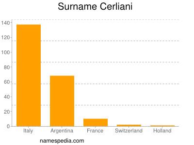 Surname Cerliani