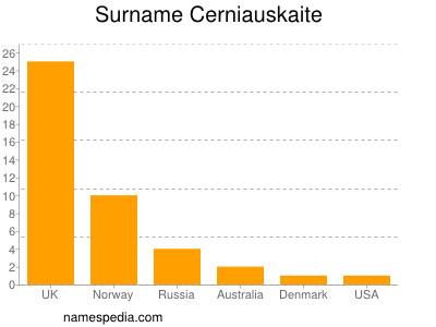Surname Cerniauskaite