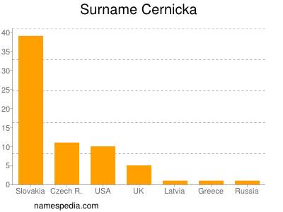 Surname Cernicka