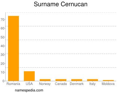 Surname Cernucan