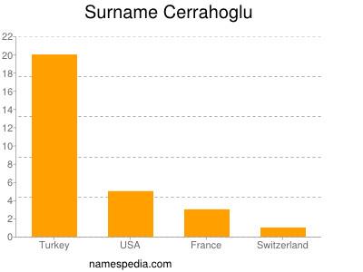 Surname Cerrahoglu