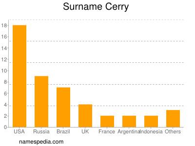 Surname Cerry