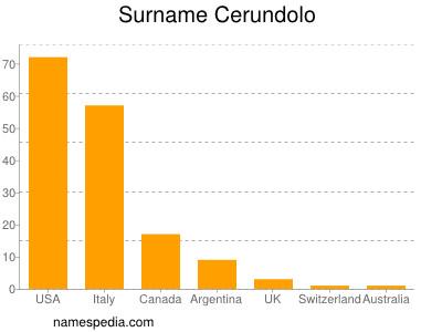 Surname Cerundolo