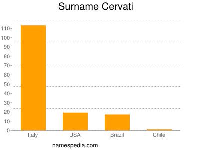 Familiennamen Cervati