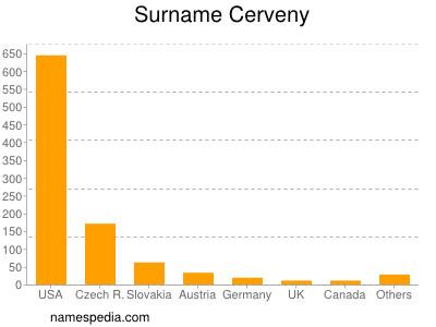 Surname Cerveny