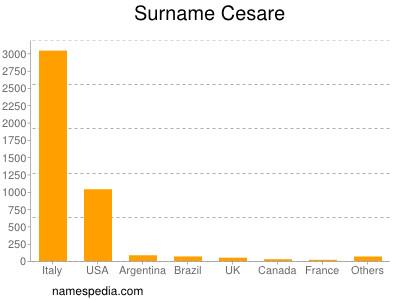 Surname Cesare