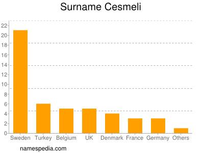 Surname Cesmeli