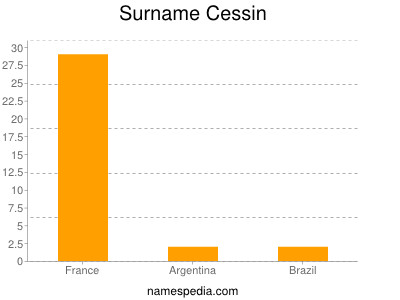 Surname Cessin