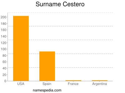 Surname Cestero
