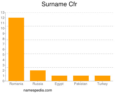Surname Cfr