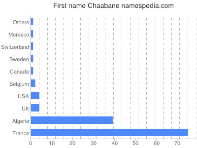Given name Chaabane