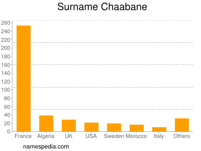 Surname Chaabane