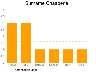 Surname Chaabene