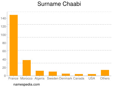 Surname Chaabi