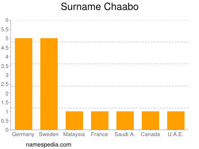 Surname Chaabo