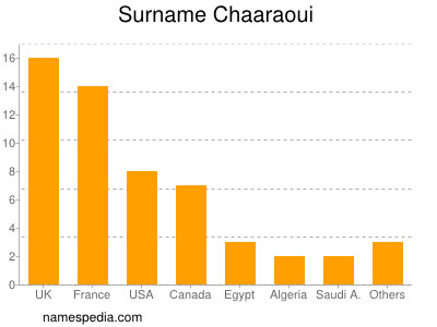 Surname Chaaraoui