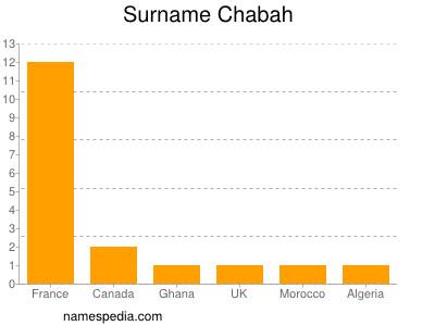 Surname Chabah