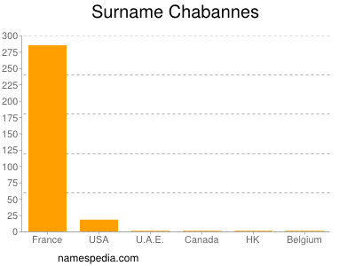 Surname Chabannes