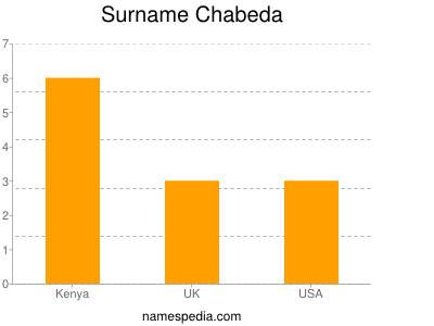 Surname Chabeda