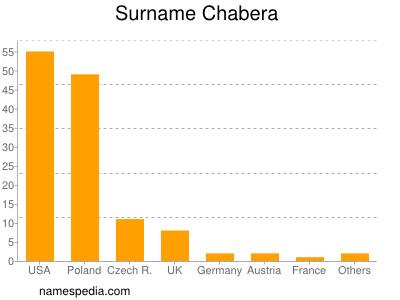 Surname Chabera