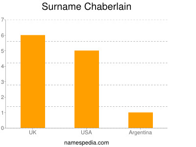 Surname Chaberlain
