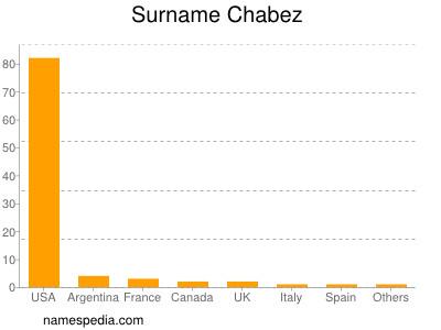nom Chabez