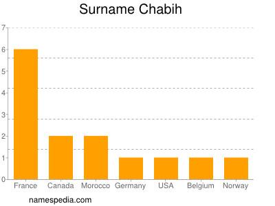 Surname Chabih