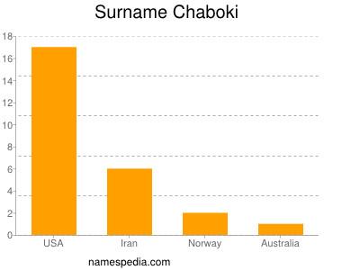 Surname Chaboki