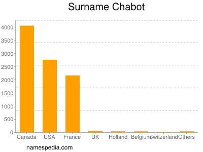 Surname Chabot
