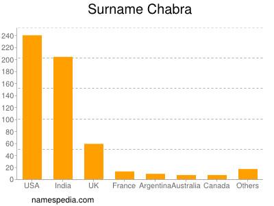 Surname Chabra