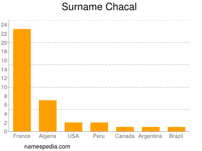 Surname Chacal