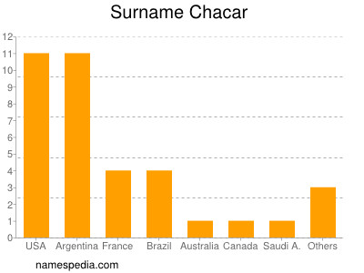 Surname Chacar