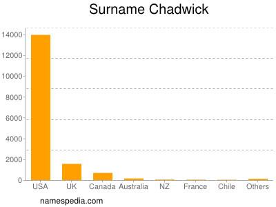 Surname Chadwick